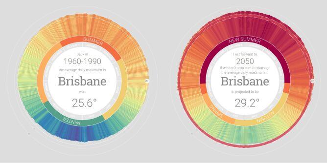 Porównanie średniej temperatury z lat 1960-1990 z prognozami na rok 2050 w Brisbane (za myclimate.acf.org.au)