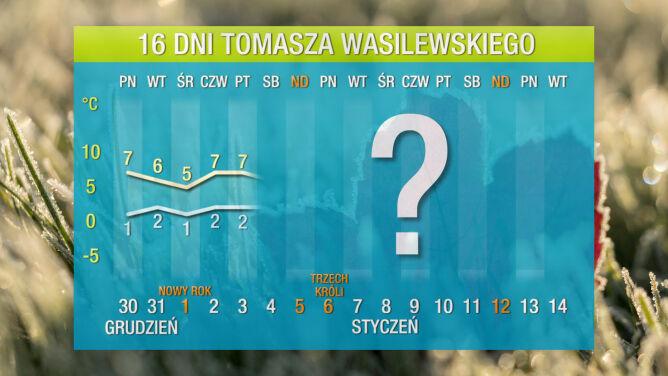 Pogoda na 16 dni: <br />do Polski idzie duże ocieplenie
