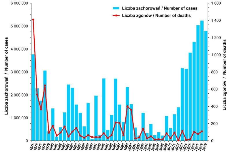 Liczba zachorowań i podejrzeń zachorowań na grypę oraz liczba zgonów z powodu grypy w latach 1975 - 2019 (PZH)