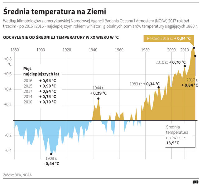 Średnia temperatura na Ziemi