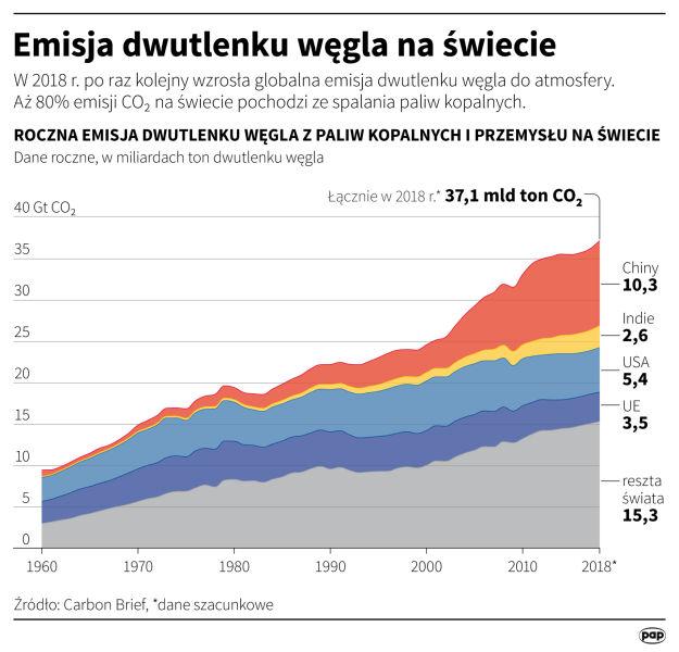 Emisja dwutlenku węgla na świecie (PAP/Maciej Zieliński,Adam Ziemienowicz)