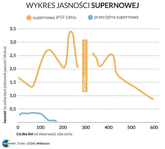Jasność supernowej (źródło: LCO/S. Willkinson)