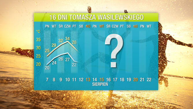 Pogoda na 16 dni: będą jeszcze dwie fale gorąca